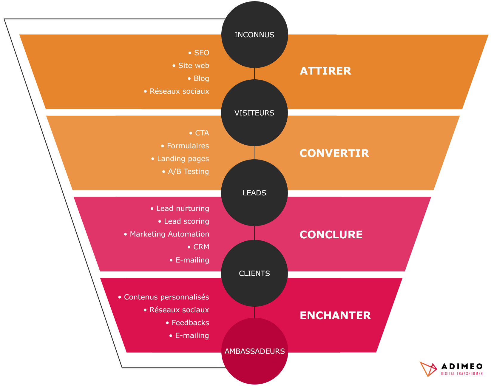 schema_inbound_marketing-adimeo