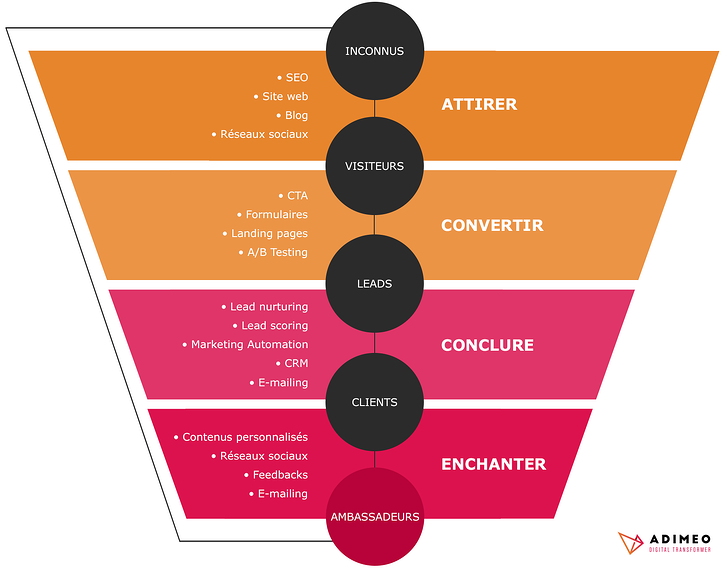 Les 4 phases de l'Inbound Marketing : Attirer, Convertir, Conclure et Enchanter.