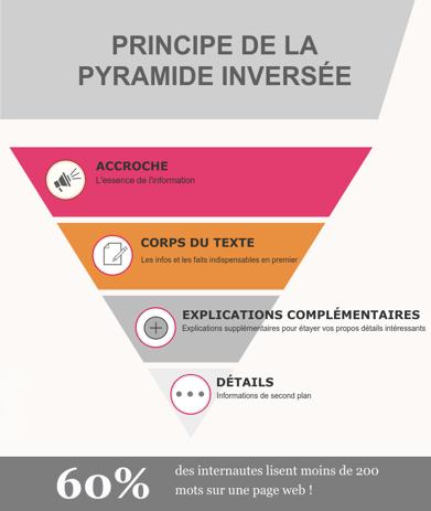 Comment atteindre la position 0 - pyramide inversée