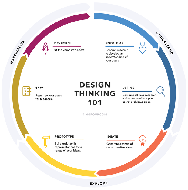 design-thinking-methode-nielsen-norman-group