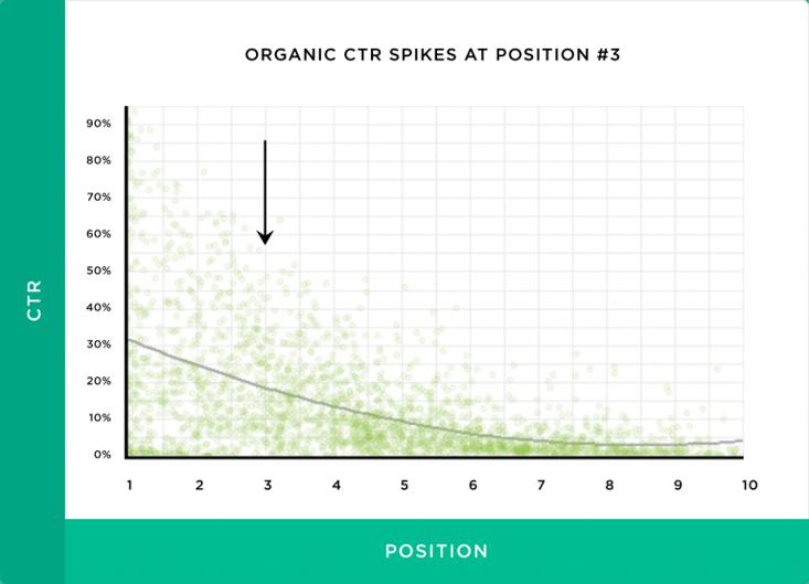 Graphique prouvant que le CTR augmente à partir de la 3ème position