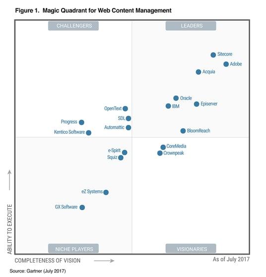 gartner-magic-quadrant-for-web-content-management-2017