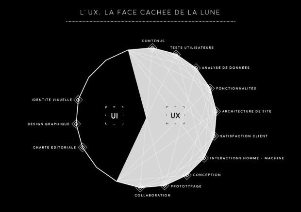 L'UX, la face cachée de la lune