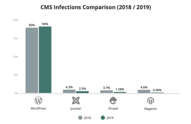 Graphique représentant toutes les infections de CMS entre 2018 et 2019