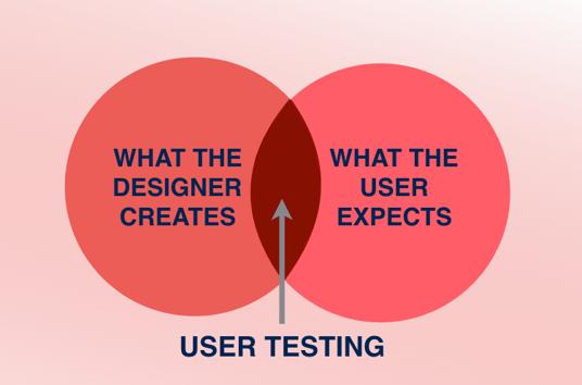 tests-utilisateur-importance