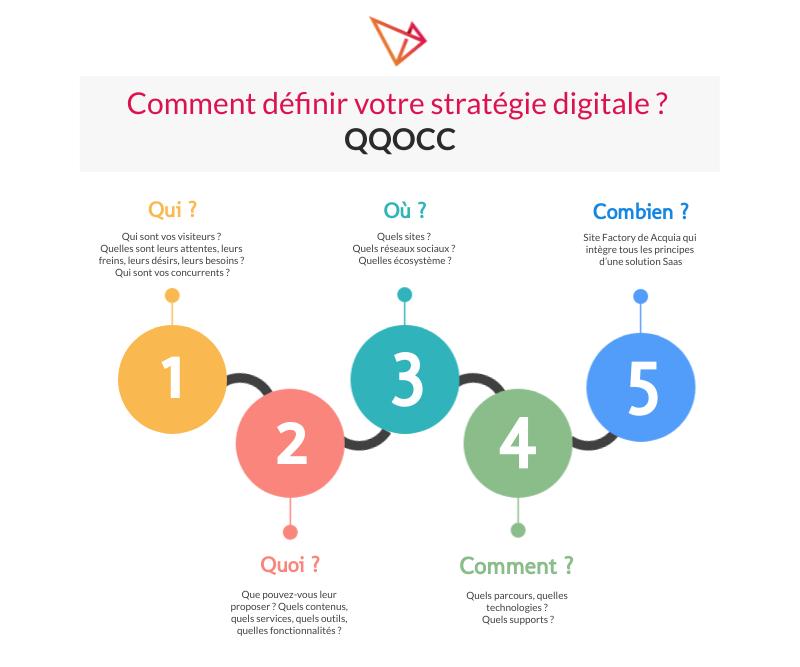 Infographie QQOC Comment définir votre stratégie digitale