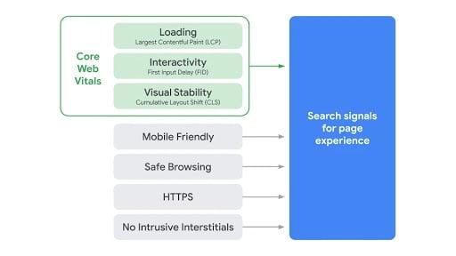 Page Rank Experience google