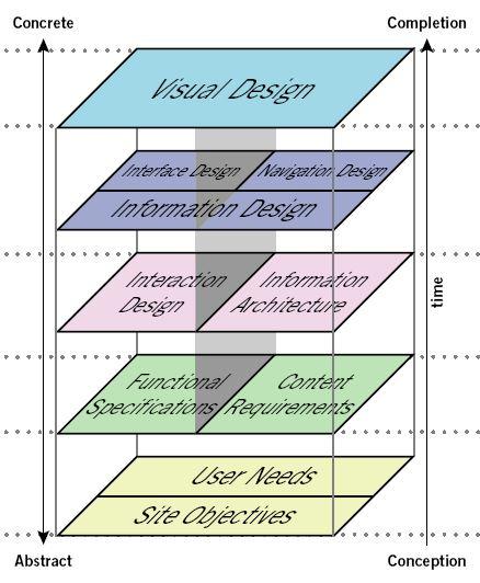JJ Garret - les 5 éléments de l'expérience utilisateur (UX)