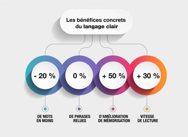 les bénéfices du langage clair