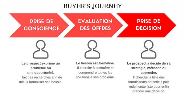 Schéma du buyer's journey