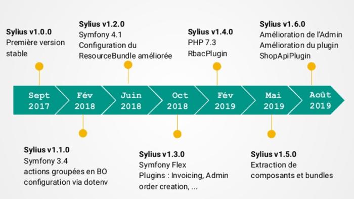 Les différentes versions de Sylius au fil du temps