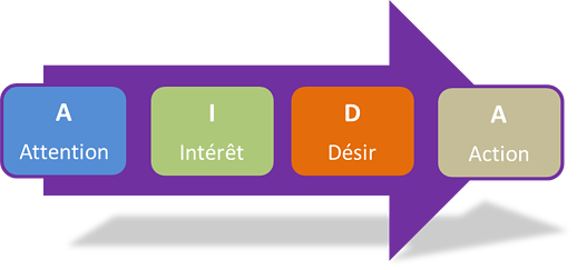 methode-aida-accronyme