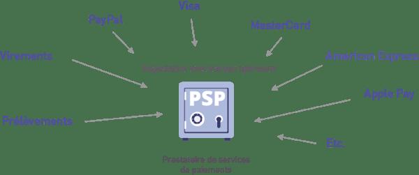 psp-full-service