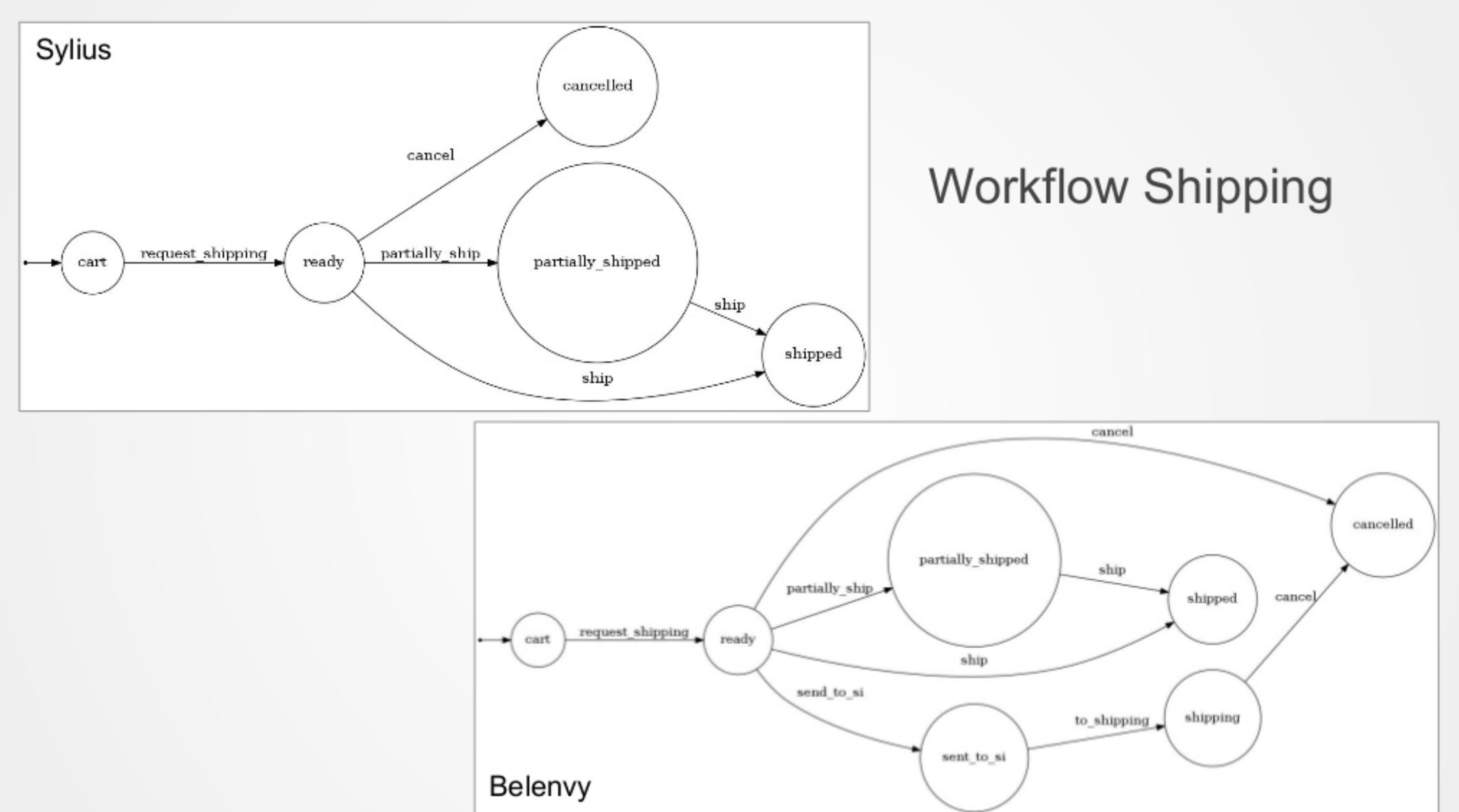 Workflow shipping de Sylius