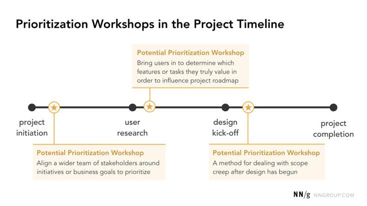Timeline de l'atelier de priorisation par Nielsen Norman Group.