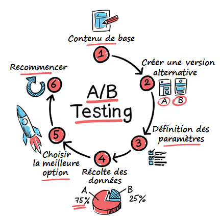 schéma ab testing