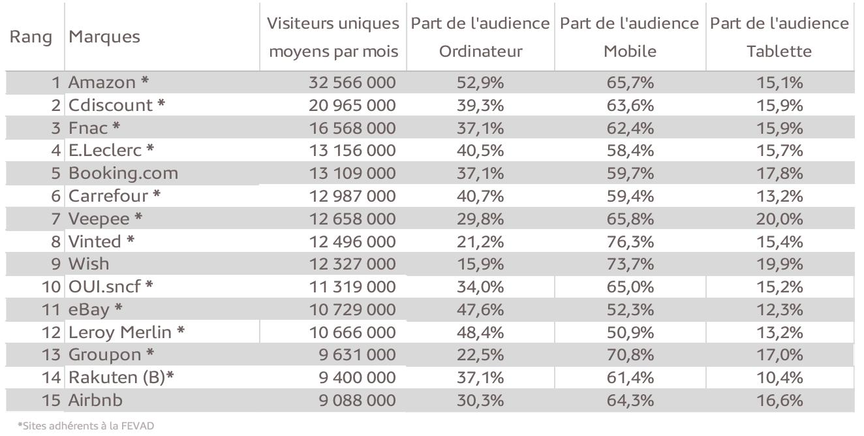 Top 15 des sites et applications «e-commerce» les plus visités en France – Répartition par écran